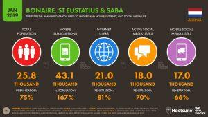 Percentages internetgebruikers BES eilanden