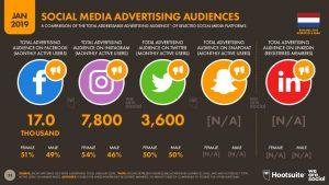 Social media publiek op de BES eilanden, Bron: Hootsuite