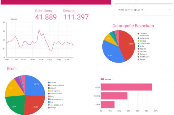 Statistieken Bonaire.nu
