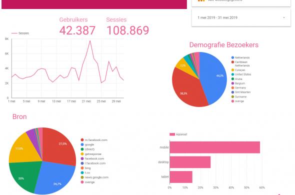 Statistieken Aruba Bonaire en Curacao